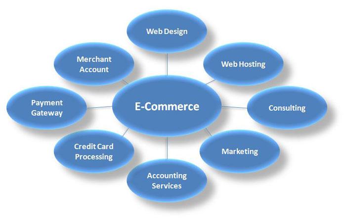 Dartmic Ecommerce Website Design And Development Solution
